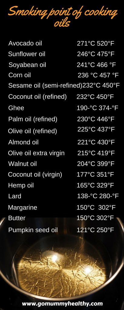 Smoking points of cooking oils